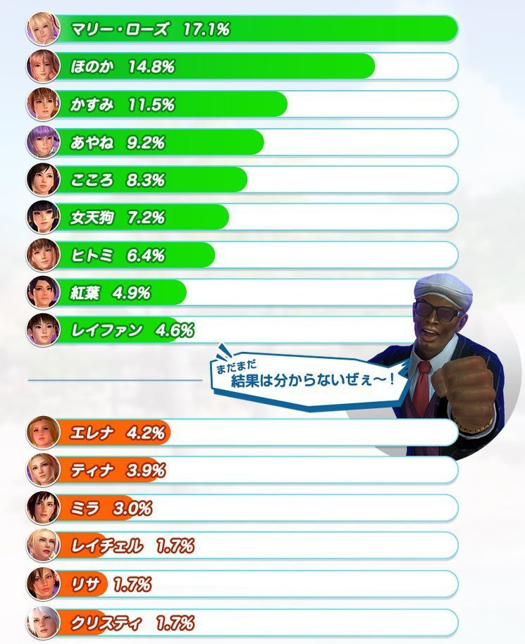 DOAX3 Mid-Poll Roster Results