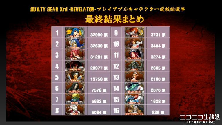 Guilty Gear Xrd Revelator Character Poll Results